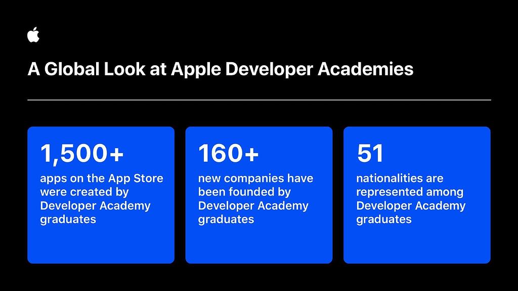 Apple Developer Academy Global Stats